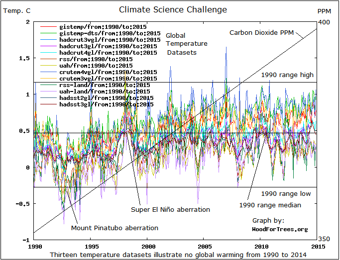 1990 to 2014 Global Temperatures