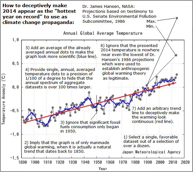2014 Hottest Year Deception