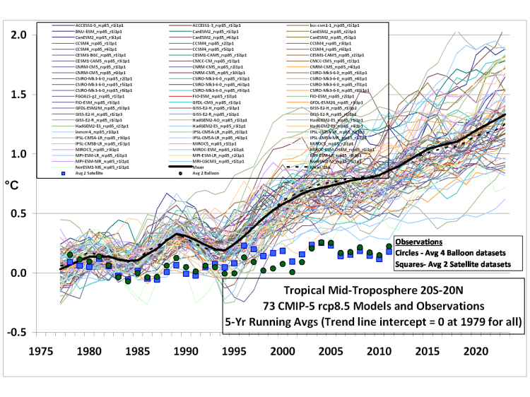 Climate Computer Models