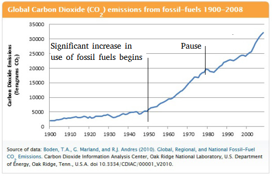 CO2 From Fossil Fuels