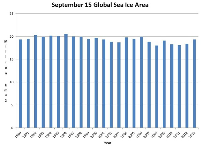 Global Sea Ice