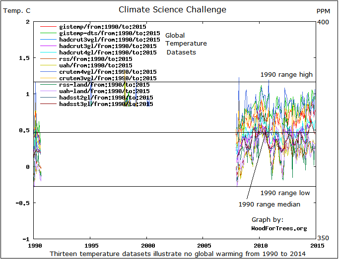 1990-2014_temps_csc_c
